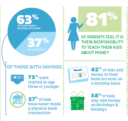 63% of kids have a savings account