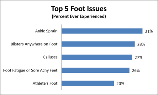 top five foot issues graph