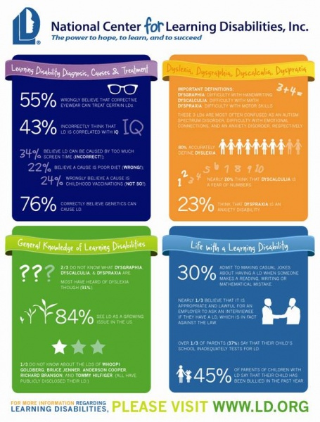 Learning Disability Study Statistics