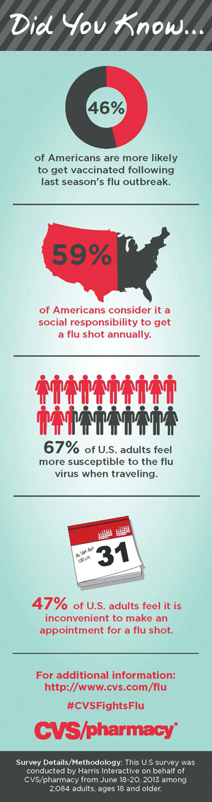CVS/pharmacy infographic